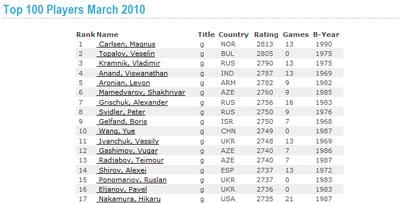 FIDE rating list