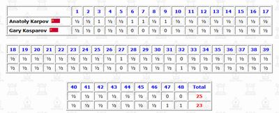kasparov karpov moscow match1