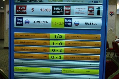 Armenia - Russia scoreboard