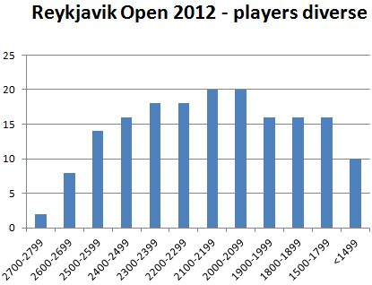 Reykjavik Open - diverse of players