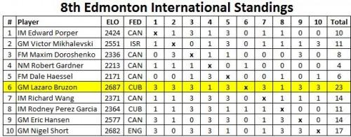 Edmonton-Final-Standings