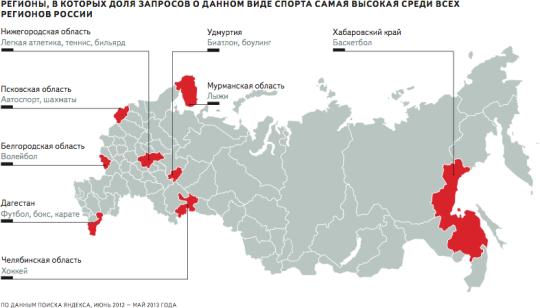 Ten most popular sports in Russia