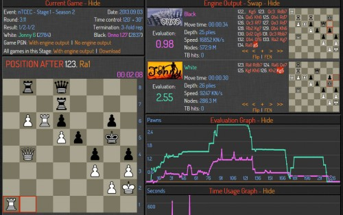Evaluation of a 2700-2800 ELO engine is +2,35 , can you find a winning plan for white?