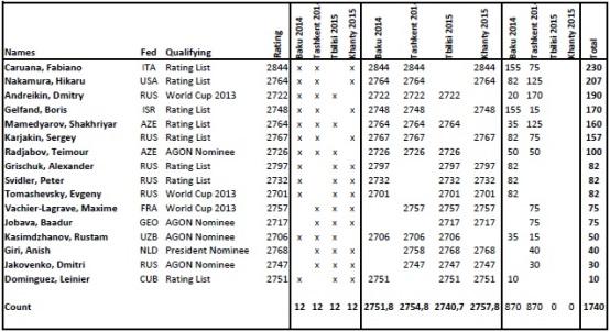Grand Prix Series 2014-2015 Standings