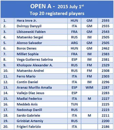 6th International Terre degli Elimi Tournament top 20