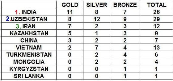 Asian Youth medal count