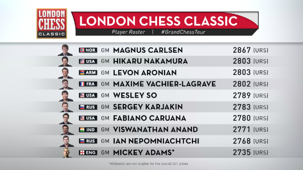 London Chess Classic 2017