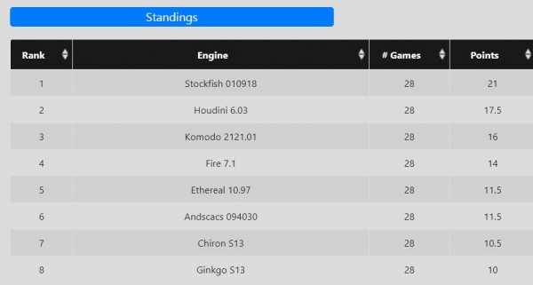 Standings TCEC
