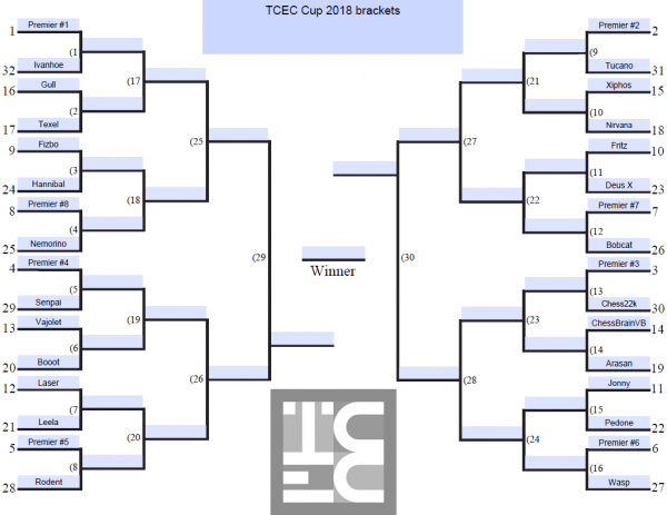 TCEC Cup 2018 Brackets