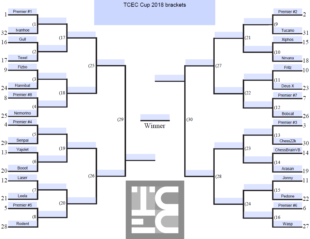 TCEC Cup 2018 brackets | Chessdom