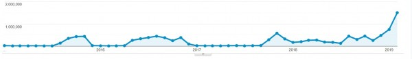 Growth of TCEC session viewers season by season from 2015 to 2019 visualized by Google analytics. S14 was a !boom (click on the image to expand)
