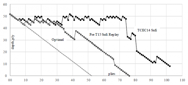 Fig. 2. TCEC14 game 65 from KNPPKBP position 73b: (a) as played in the Sufi, (b) as replayed, and (c) optimal play.