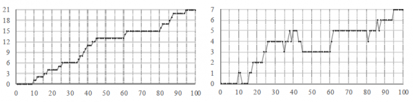 Fig. 3. The TCEC15 Superfinal: the incidence of decisive results and LEELA CHESS ZERO's lead.