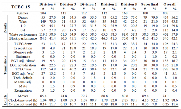 Table 11. Generic statistics for each phase of TCEC15: results, terminations and average game-length.