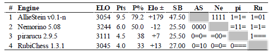Table 4. The TCEC15 Division 4 play-off cross-table: two DRR phases, 12 rounds, 24 games.